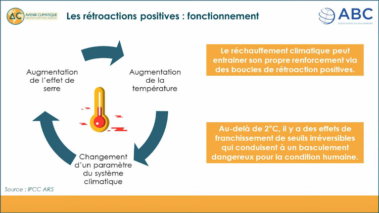 Les rétroactions positives dans le réchauffement climatique  : fonctionnement
