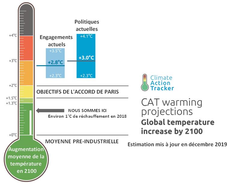 Estimation de la hausse de la température mondiale en 2100 selon les engagements et politiques actuels