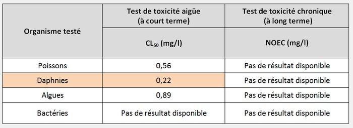 Résultats de tests de laboratoire pour détermination d'une PNEC: seuls des résultats de toxicité aiguë sont disponibles