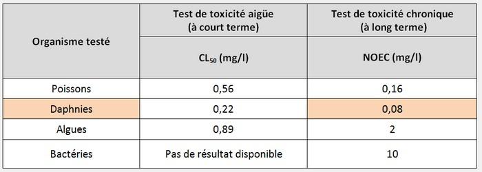 Résultats de tests de laboratoire pour détermination d'une PNEC: des résultats de toxicité chroniques sont disponibles