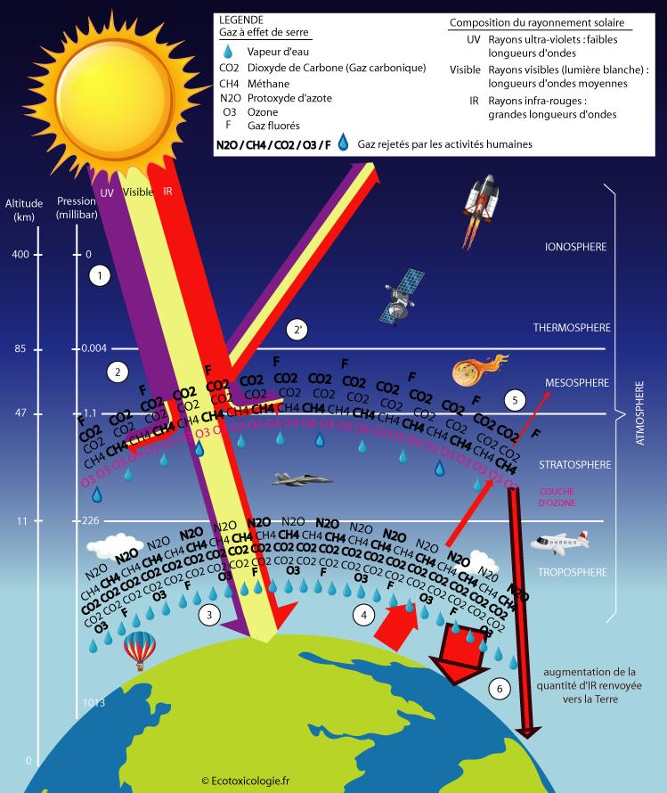 Schéma - Les activités humaines augmentent la concentration de gaz à effet de serre dans l'atmosphère, ce qui amplifie l'effet de serre