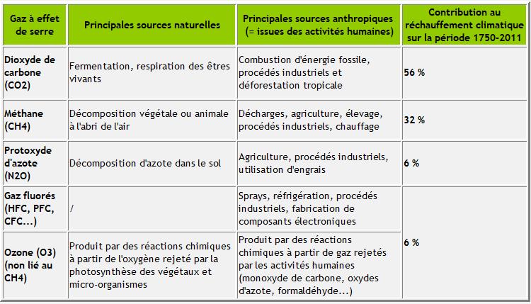 Tableau - Sources naturelles et anthropiques et contribution au réchauffement climatique des principaux gaz à effet de serre