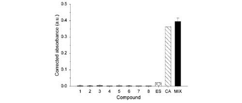 Graphique sur les effets de composés oestrogéniques (perturbateurs endocriniens) mesurés par test YES