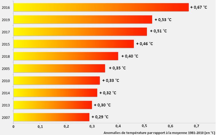 Preuves du réchauffement climatique - Graphique : Classement des dix années les plus chaudes, depuis le début des enregistrements météo en 1948