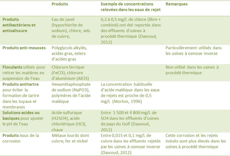Produits chimiques potentiellement présents dans les effluents des usines de dessalement : antibactérien, antimousses, antitartre, anticorrosion