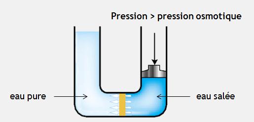 Schéma de l'osmose inverse, principe utilisé dans certaines usines de dessalement