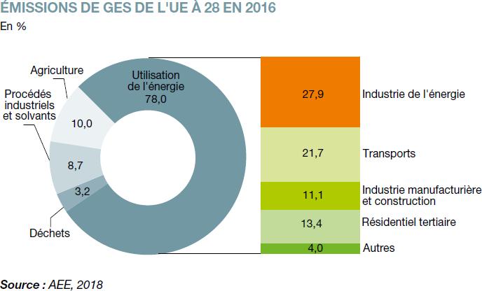 Origine des émissions de gaz à effet de serre de l'Union Européenne