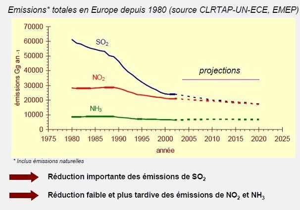 Emissions de gaz à l'origine de l'acidification des cours d'eau : en baisse depuis 1980