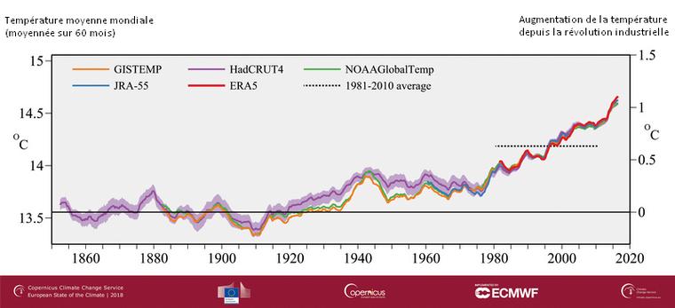 Preuves du réchauffement climatique - Estimation de la température moyenne mondiale et de son évolution de 1850 à nos jours
