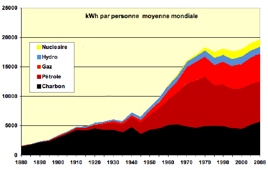 Graphique : Evolution des consommations d'énergies fossiles