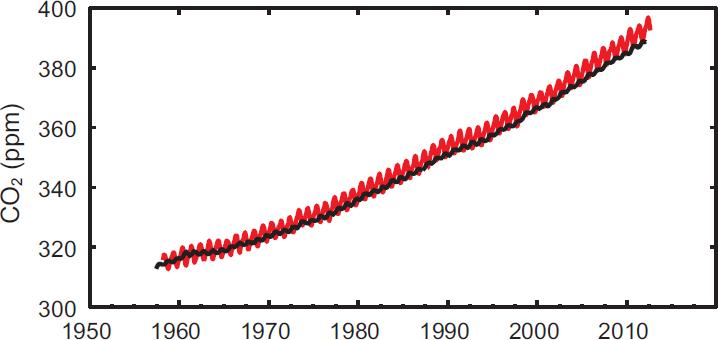 Graphique de l'évolution de la concentration de CO2 dans l'atmosphère