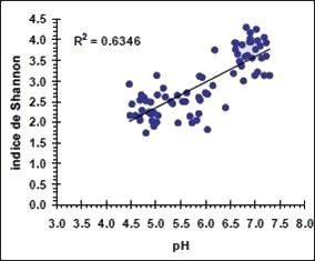 La biodiversité diminue lorsque le pH d'un cours d'eau diminue - indice de Shannon