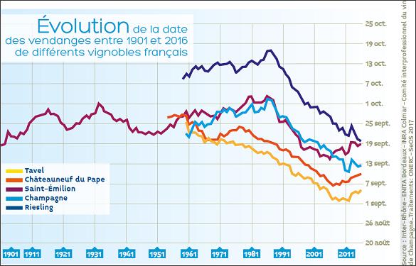 Preuves du réchauffement climatique - Evolution de la date des vendanges entre 1901 et 2016 en France