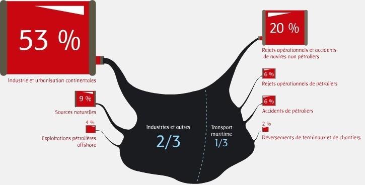 Origine des déversements polluants d'hydrocarbures dans le milieu marin : 2/3 industries 1/3 transport maritime