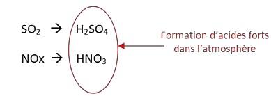 Équations chimiques : transformation aboutissant à la formation d'acides forts