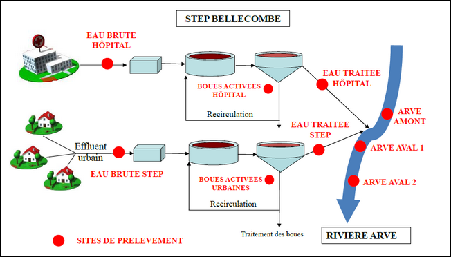 Points de prélèvement du site pilote de Bellecombe (SIPIBEL)