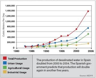 Graphique montrant la hausse de la production d'eau issue d'usines de dessalement en Espagne