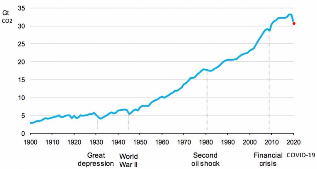 Changement climatique - Impact du coronavirus sur les émissions de CO2