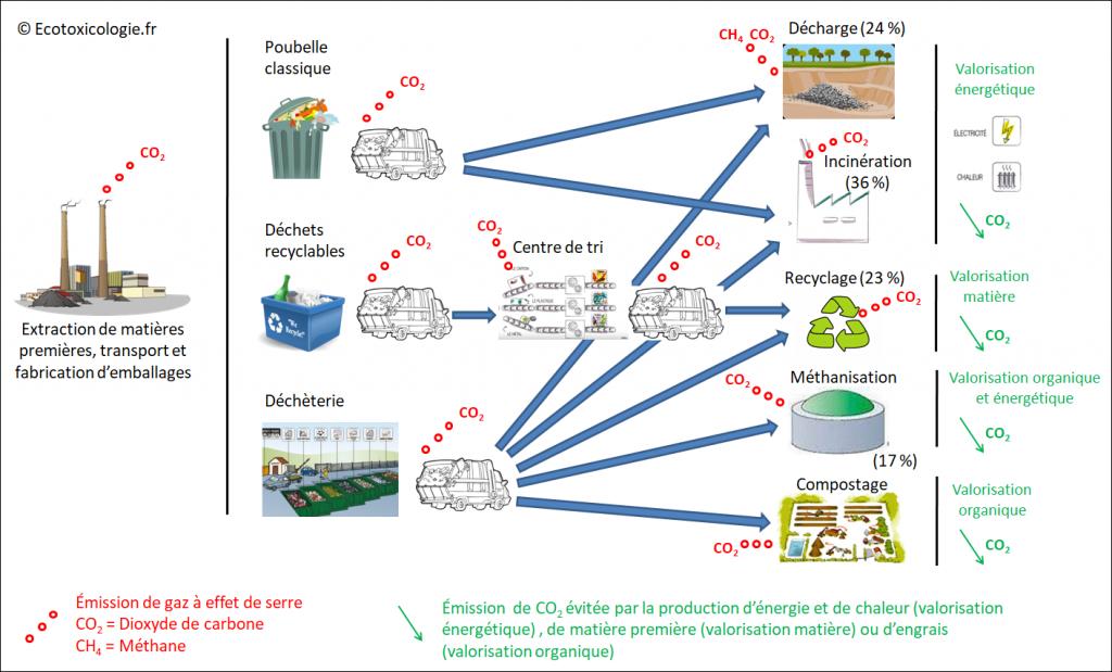 Empreinte carbone déchets - Émissions de gaz à effet de serre liées à la gestion des déchets ménagers et assimilés