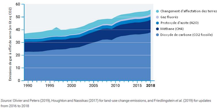 Changement climatique : émission globale de gaz à effet de serre entre 1989 et 2019
