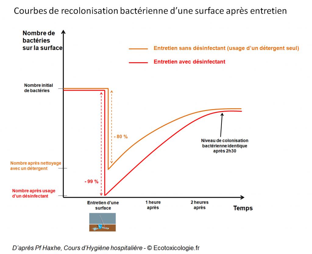 Courbes de recolonisation bactérienne d'une surface après entretien