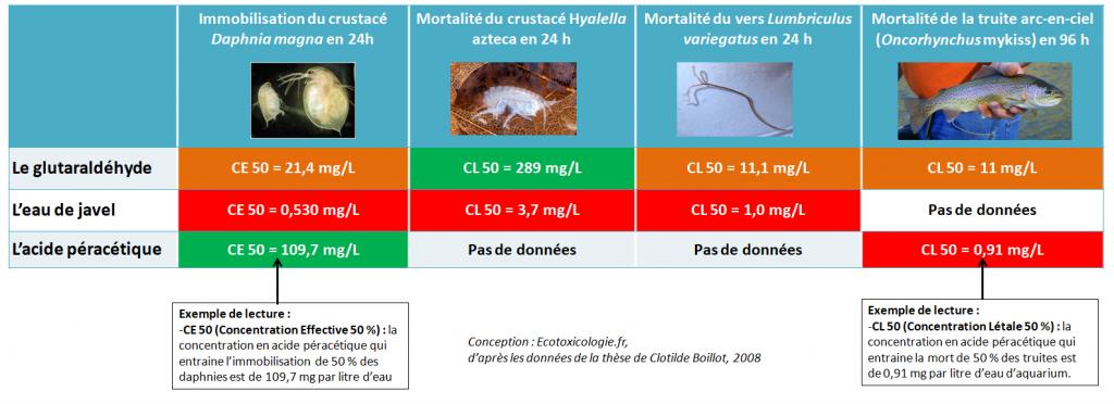 Données d'écotoxicité du glutaraldéhyde, de l'eau de javel et de l'acide péracétique : trois désinfectants