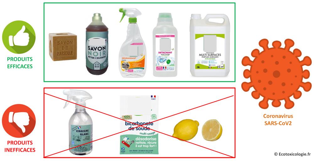 Produits d'entretien efficaces (hormis les désinfectants) et inefficaces contre le virus SARS-CoV2, responsable du COVID-19