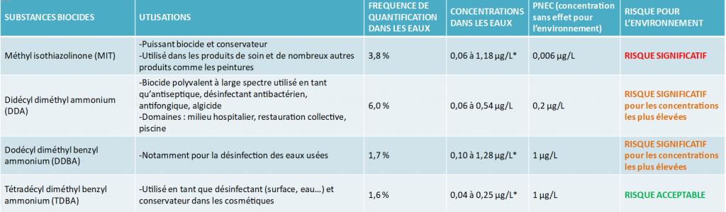 Désinfectants dans les eaux françaises et PNEC - Campagne INERIS