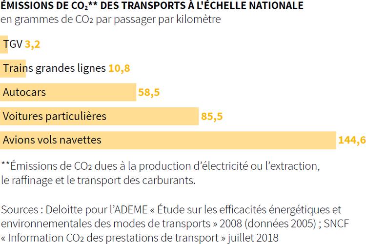 Empreinte carbone déplacements - Emissions de CO2 des transports à l'échelle nationale