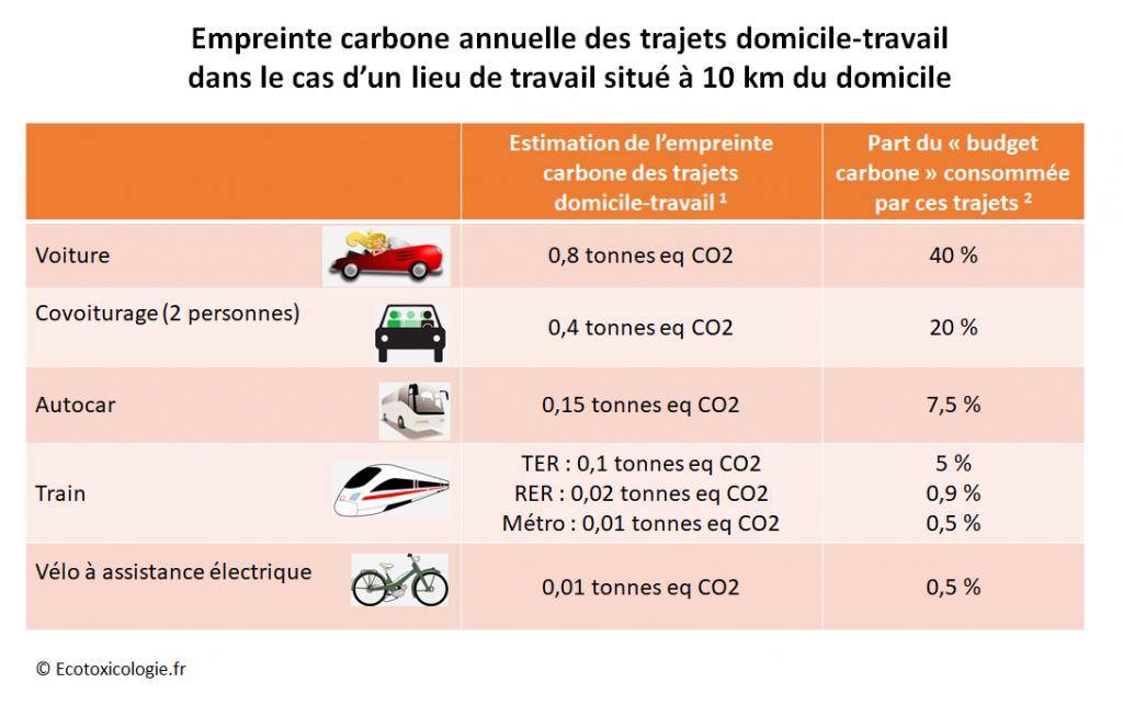 Empreinte carbone déplacements domicile-travail