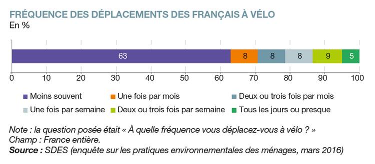 Fréquence des déplacements des français à vélo