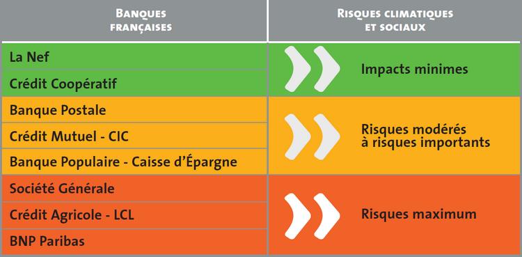 Impact climatique des banques françaises - Les amis de la Terre