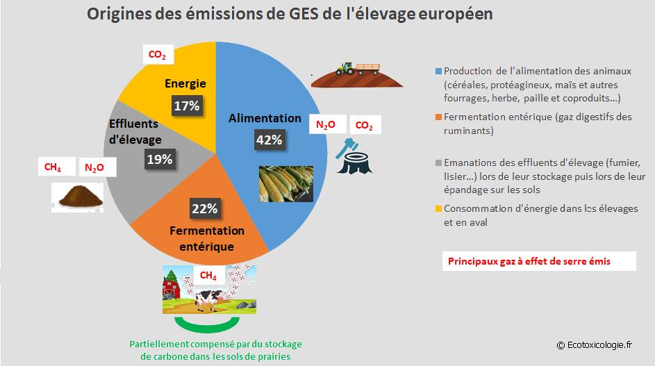 Origines des émissions de gaz à effet de serre de l'élevage européen