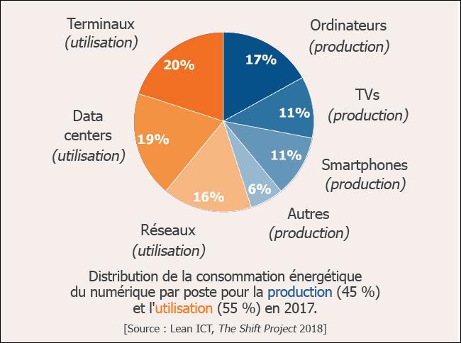 Consommation énergétique du numérique par poste - The Shift project