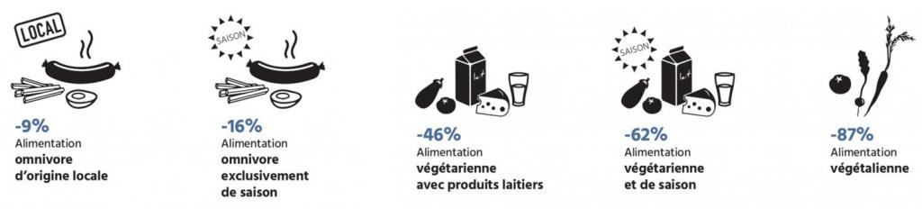 Régimes alimentaires et empreinte carbone - Vegetarisme