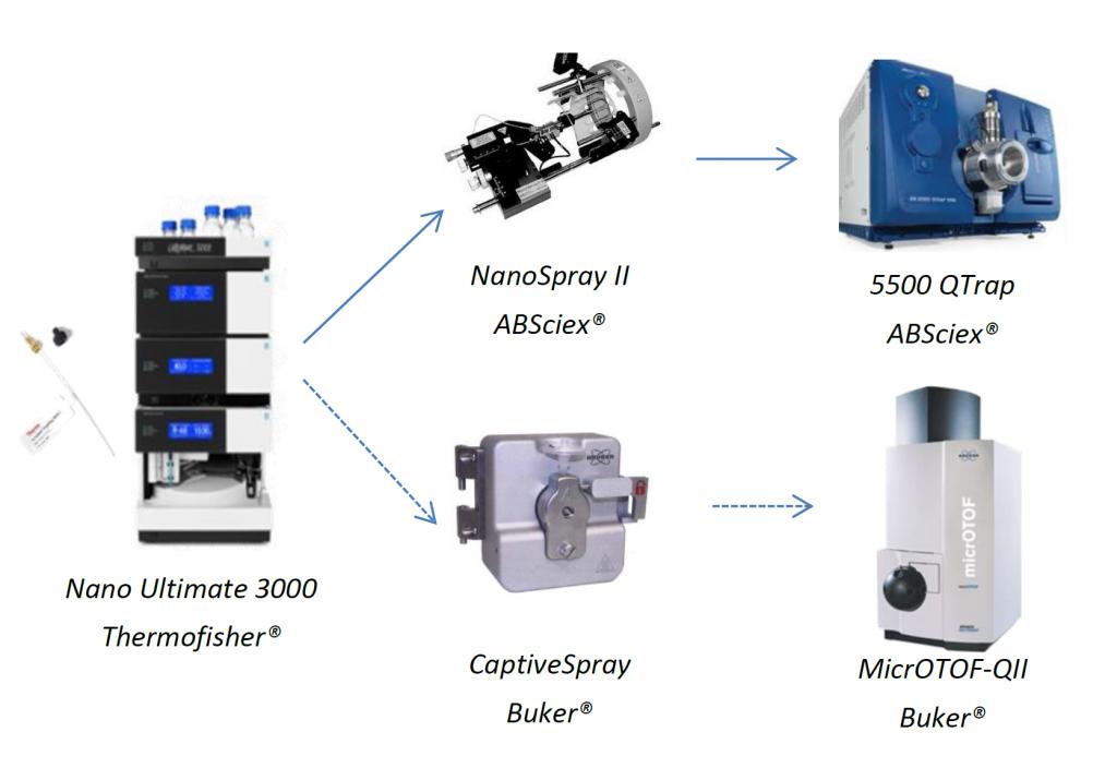 Appareillage de chimie analytique pour analyser les micropolluants
