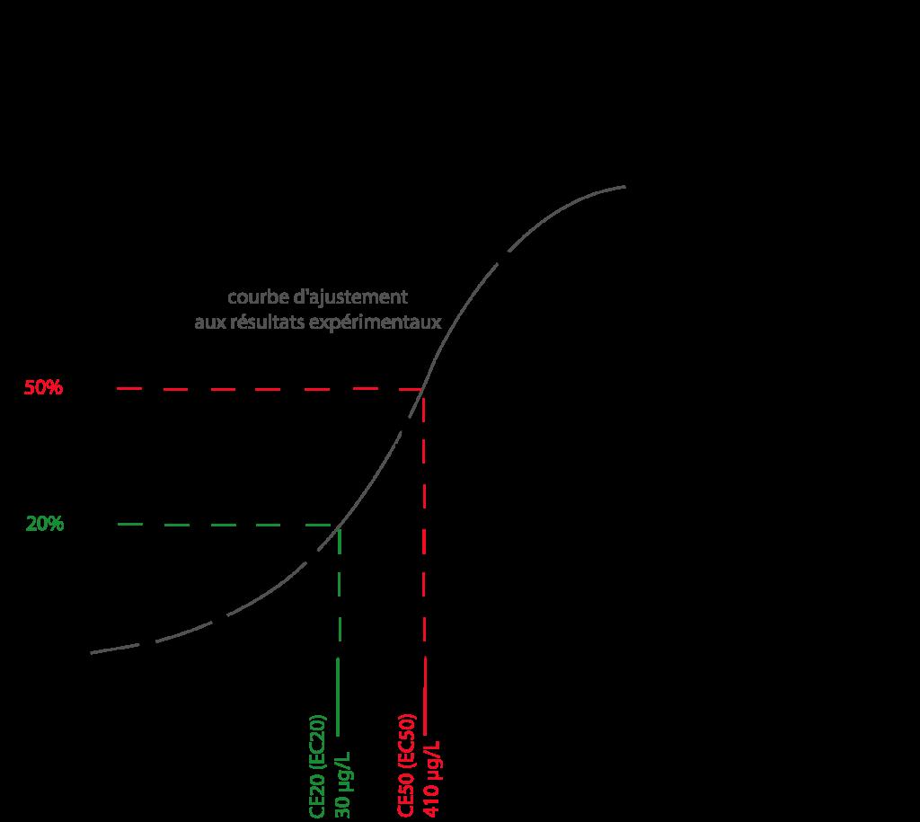 Courbe dose effet des bioessais d'écotoxicologie